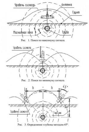 Трассоискатель для поиска трубы или кабеля под землей или в стене звонки принима. Кривой Рог, Днепропетровская область. фото 2