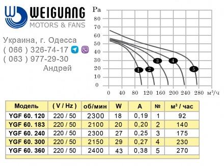 Заказать в Одессе тангенциальные вентиляторы WEIGUANG серии YGF, которые применя. Одесса, Одесская область. фото 3