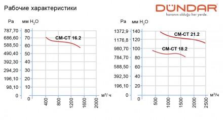 Заказать или купить в Одессе центробежные вентиляторы DUNDAR ( Турция ) серии CM. Одесса, Одесская область. фото 6