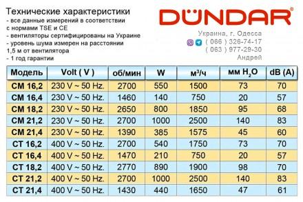 Заказать или купить в Одессе центробежные вентиляторы DUNDAR ( Турция ) серии CM. Одесса, Одесская область. фото 4
