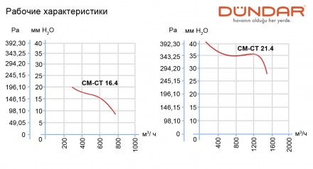Заказать или купить в Одессе центробежные вентиляторы DUNDAR ( Турция ) серии CM. Одесса, Одесская область. фото 7