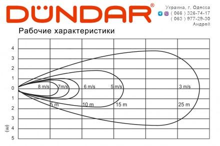 Заказать или купить в Одессе напольные и настенные вентиляторы DUNDAR серии SV, . Одесса, Одесская область. фото 6