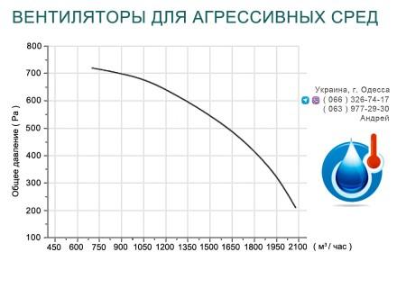 Заказать или купить в Одессе вентиляторы для агрессивных сред Notilus 250-2, мож. Одесса, Одесская область. фото 3